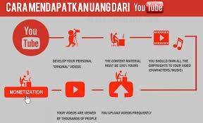 upload video di youtube menghasilkan uang cara mendapatkan uang dari youtube dengan cepat