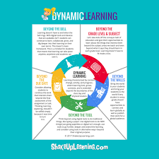 Dynamic Learning Maps Shake Up Learning Website And Blog