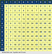 Times Tables Worksheet Multiplication Tables Worksheets Times Tables