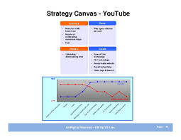resume templates engineering modern marvels youtube dredges meaning blue ocean strategy summary and exles