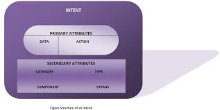 android intent android intents and intent filters android programming by wideskills