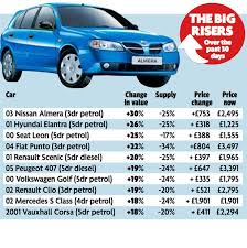 cars with price price checker shows drivers best to buy or sell