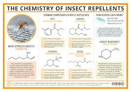 Mosquito Repellent For Home by Compound Interest The Chemistry Of Insect Repellents