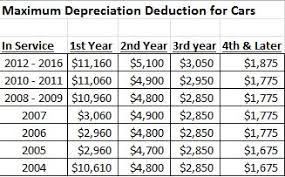 irs lease inclusion table 2016 revised auto depreciation limits for 15 and 16 issued by irs