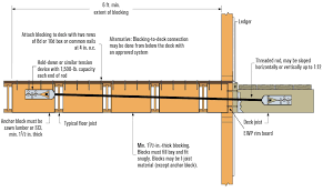 How To Attach A Pergola To A Deck by Deck Ledgers And I Joist Floor Systems Professional Deck Builder
