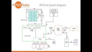 Off Grid Floor Plans Off Grid System Design Webinar Youtube