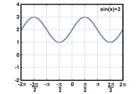sparknotes trigonometry graphs horizontal and vertical shifts