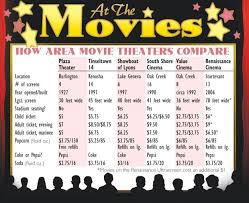 at the movies how area theaters compare local news