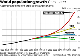 Interior Plains Population Population Growth Increases Climate Fear Sfgate