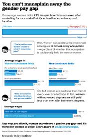 185 best gender employment work u0026 labor images on pinterest