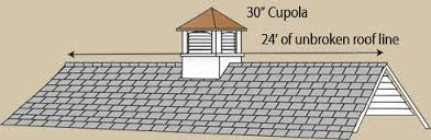 Images Of Cupolas Cupola Sizing Royal Crowne Outdoor Accents