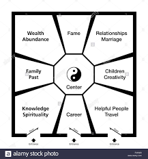feng shui bagua classification of an exemplary room in eight