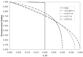 entropy free full text entropy generation in laminar fluid