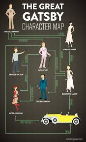 the great gatsby the great gatsby character map visual ly