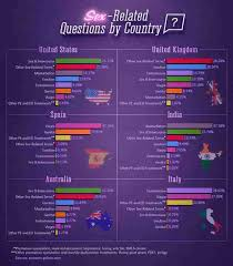 most popular sex questions on yahoo answers by country thrillist