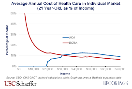 Bcra Design by How Bcra 2 0 Would Impact Enrollee Costs According To Your Age