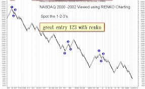 chart pattern trading system 123 with renko chart forex strategies forex resources forex