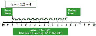 adding and subtracting integers illustrated