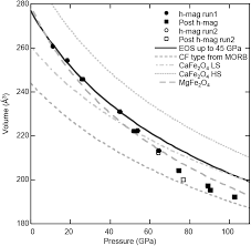 equation of state of the high pressure fe3o4 phase and a new