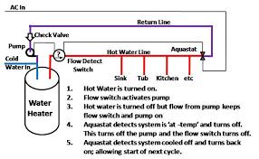 rv net open roads forum water recirculation