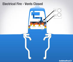 how to handle an electrical fire in your plane boldmethod