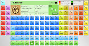 Khan Academy Periodic Table Best Periodic Table Of Elements For Interactive Learning With Fun