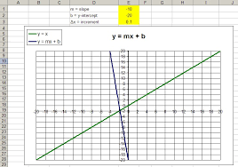 graphing equations in excel graphing linear equations in excel 2017 tessshlo