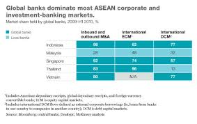 Investment Banking League Tables Capturing The Investment Banking Opportunity In Asean Mckinsey