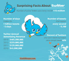 interesting facts about infographic visual ly