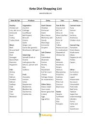 what to eat on the keto diet plus printable keto shopping list