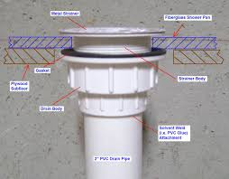 Basement Floor Drain Design by Excellent Basement Floor Drain Installation Clogged New Ideas
