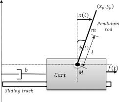 real time swing up and stabilization control of a cart pendulum