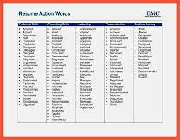 Best Resume Action Words by 100 List Of Resume Verbs Fantastical Keywords To Use In A