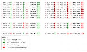 forex pairs correlation table currency correlation page 3