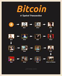 Bitcoin Meme - phneep bitcoin meme what you say