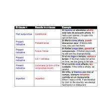 spanish verb usage si if clauses