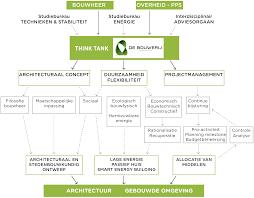 design methods de bouwerij