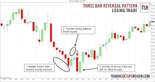 chart pattern trading system three bar reversal pattern for day trading trading setups review