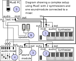 creating your setup www muse sequencer org