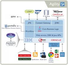 architektur software free agility product information management technology