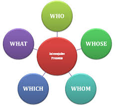 difference between interrogative pronoun and interrogative adjective