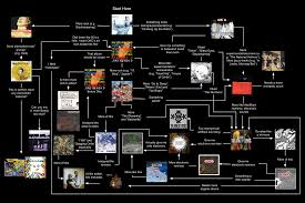 Radiohead King Of Limbs From The Basement My Version Of A Radiohead Album Flowchart Including All Their Major