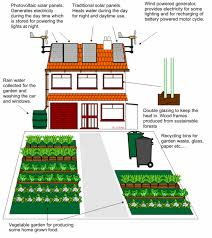 house energy efficiency picture of energy efficient house house pictures