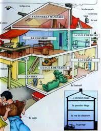 les chambres d une maison la maison