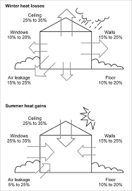 How To Keep A Bedroom Warm Insulation Yourhome