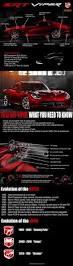 Dodge Viper Generations - visual guide to the 2013 dodge viper srt 10 specs brandongaille com