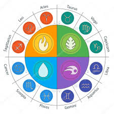 zodiac signs and four elements in circle in flat style set of