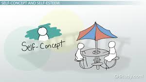 relationship between self concept self esteem u0026 communication