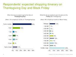 spirits bright deloitte s 2014 pre thanksgiving shopping surv