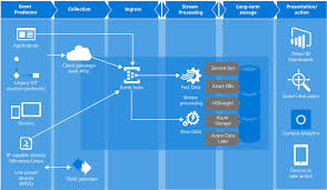 Azure Overview by What Is Azure Event Hubs And Why Use It Microsoft Docs